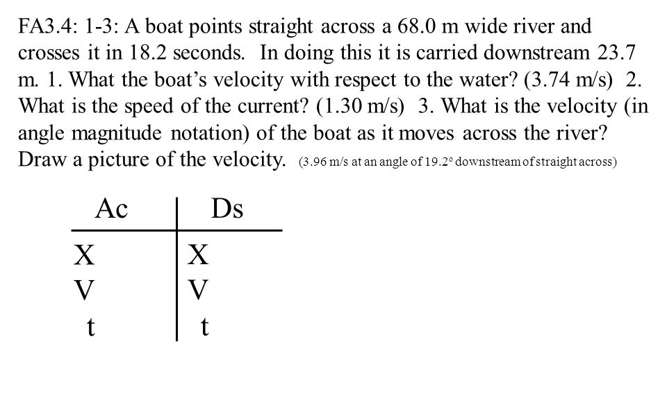 FA3.4: 1-3: A boat points straight across a 68.0 m wide river and crosses it in 18.2 seconds.