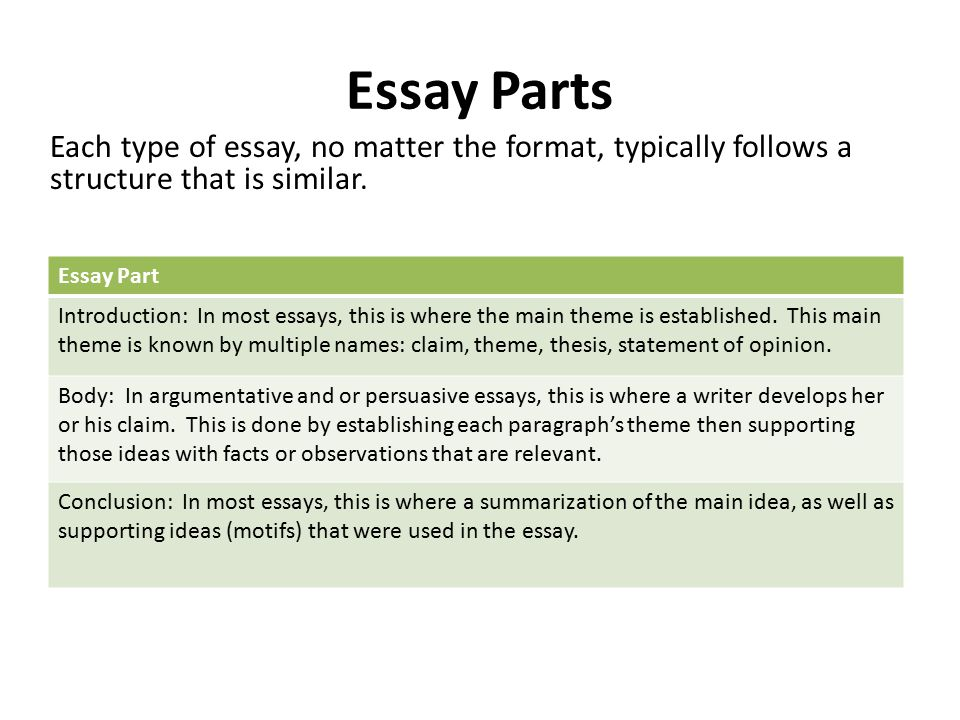 what is an essay definitions quotes types and parts writing  essay parts each type of essay no matter the format typically follows a structure