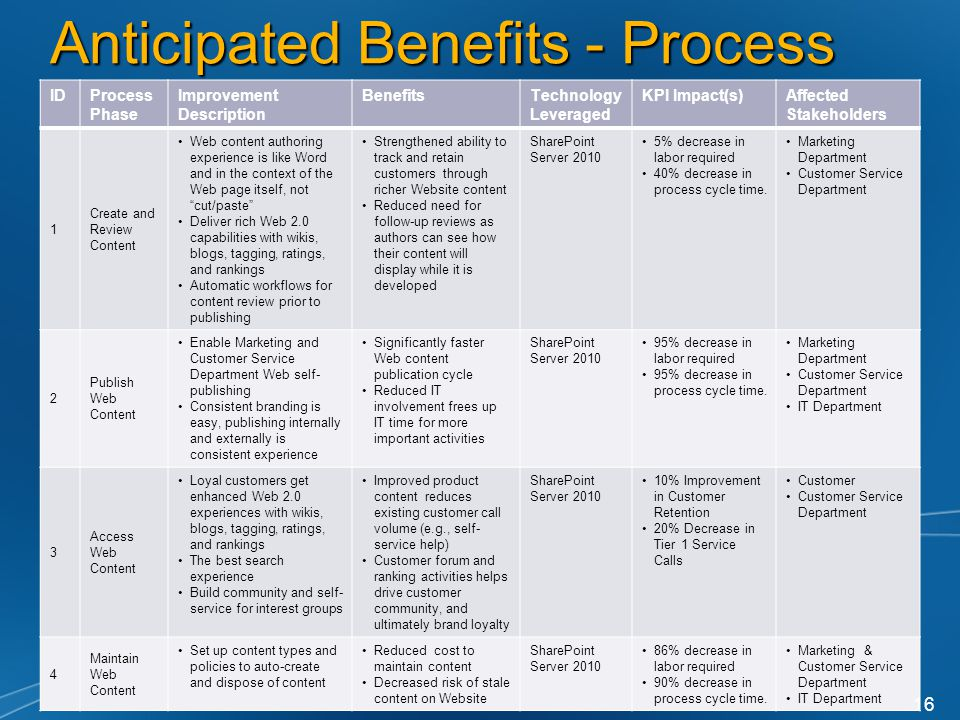 Anticipated Benefits - Process IDProcess Phase Improvement Description BenefitsTechnology Leveraged KPI Impact(s)Affected Stakeholders 1 Create and Review Content Web content authoring experience is like Word and in the context of the Web page itself, not cut/paste Deliver rich Web 2.0 capabilities with wikis, blogs, tagging, ratings, and rankings Automatic workflows for content review prior to publishing Strengthened ability to track and retain customers through richer Website content Reduced need for follow-up reviews as authors can see how their content will display while it is developed SharePoint Server % decrease in labor required 40% decrease in process cycle time.