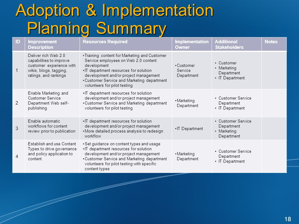 Adoption & Implementation Planning Summary IDImprovement Description Resources RequiredImplementation Owner Additional Stakeholders Notes 1 Deliver rich Web 2.0 capabilities to improve customer experience with wikis, blogs, tagging, ratings, and rankings Training content for Marketing and Customer Service employees on Web 2.0 content development IT department resources for solution development and/or project management Customer Service and Marketing department volunteers for pilot testing Customer Service Department Customer Marketing Department IT Department 2 Enable Marketing and Customer Service Department Web self- publishing IT department resources for solution development and/or project management Customer Service and Marketing department volunteers for pilot testing Marketing Department Customer Service Department IT Department 3 Enable automatic workflows for content review prior to publication IT department resources for solution development and/or project management More detailed process analysis to redesign workflow IT Department Customer Service Department Marketing Department 4 Establish and use Content Types to drive governance and policy application to content Set guidance on content types and usage IT department resources for solution development and/or project management Customer Service and Marketing department volunteers for pilot testing with specific content types Marketing Department Customer Service Department IT Department 18