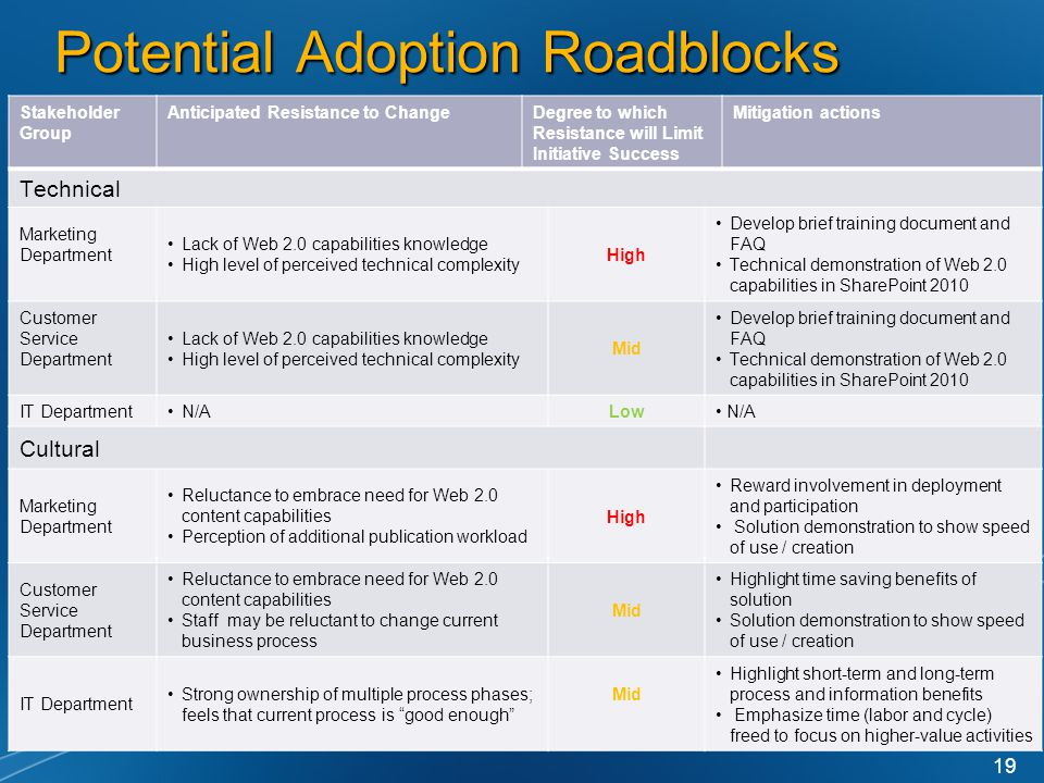 Potential Adoption Roadblocks 19 Stakeholder Group Anticipated Resistance to ChangeDegree to which Resistance will Limit Initiative Success Mitigation actions Technical Marketing Department Lack of Web 2.0 capabilities knowledge High level of perceived technical complexity High Develop brief training document and FAQ Technical demonstration of Web 2.0 capabilities in SharePoint 2010 Customer Service Department Lack of Web 2.0 capabilities knowledge High level of perceived technical complexity Mid Develop brief training document and FAQ Technical demonstration of Web 2.0 capabilities in SharePoint 2010 IT DepartmentN/ALow N/A Cultural Marketing Department Reluctance to embrace need for Web 2.0 content capabilities Perception of additional publication workload High Reward involvement in deployment and participation Solution demonstration to show speed of use / creation Customer Service Department Reluctance to embrace need for Web 2.0 content capabilities Staff may be reluctant to change current business process Mid Highlight time saving benefits of solution Solution demonstration to show speed of use / creation IT Department Strong ownership of multiple process phases; feels that current process is good enough Mid Highlight short-term and long-term process and information benefits Emphasize time (labor and cycle) freed to focus on higher-value activities