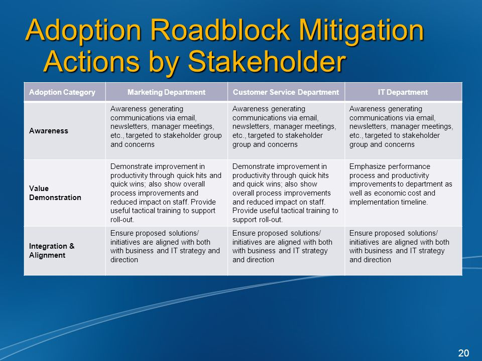 Adoption Roadblock Mitigation Actions by Stakeholder Adoption CategoryMarketing DepartmentCustomer Service DepartmentIT Department Awareness Awareness generating communications via  , newsletters, manager meetings, etc., targeted to stakeholder group and concerns Value Demonstration Demonstrate improvement in productivity through quick hits and quick wins; also show overall process improvements and reduced impact on staff.