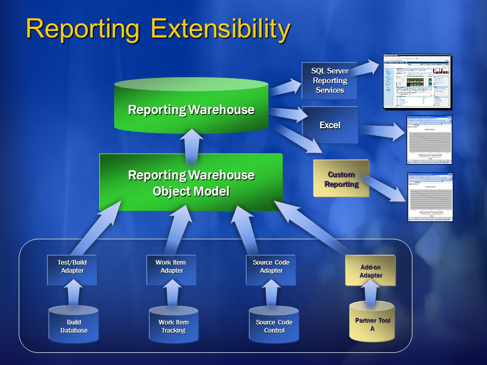 Work Item Tracking Reporting Extensibility SQL Server ReportingServices Source Code Control Work Item Adapter Source Code Adapter Partner Tool A Add-onAdapter Reporting Warehouse Object Model Excel CustomReporting BuildDatabase Test/BuildAdapter