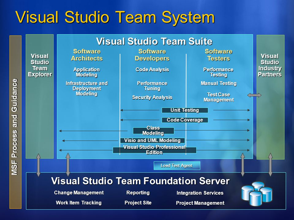 Visual Studio Team System Visual Studio Team Suite MSF Process and Guidance Visual Studio Team Foundation Server Visual Studio Industry Partners Software Architects Software Developers Software Testers Visual Studio Team Explorer Application Modeling Infrastructure and Deployment Modeling Code Analysis Performance Tuning Security Analysis Performance Testing Manual Testing Test Case Management Visual Studio Professional Edition Change Management Work Item Tracking Reporting Project Site Integration Services Project Management Load Test Agent Visio and UML Modeling Class Modeling Unit Testing Code Coverage