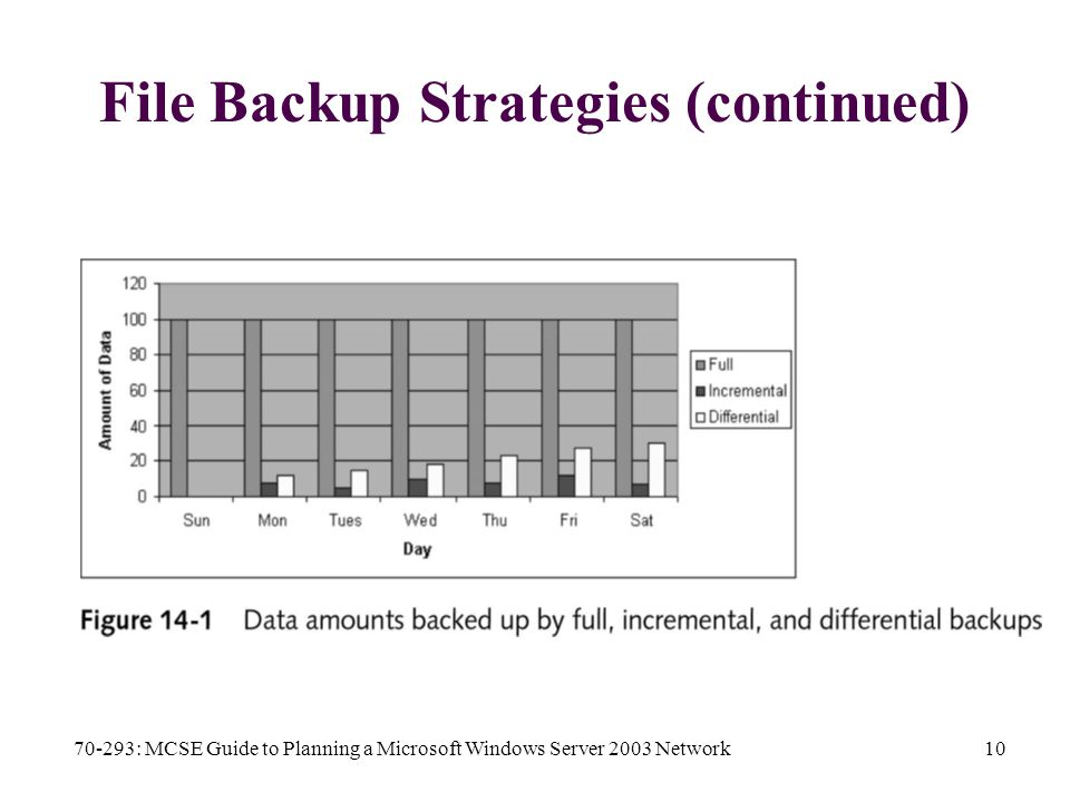 70-293: MCSE Guide to Planning a Microsoft Windows Server 2003 Network10 File Backup Strategies (continued)