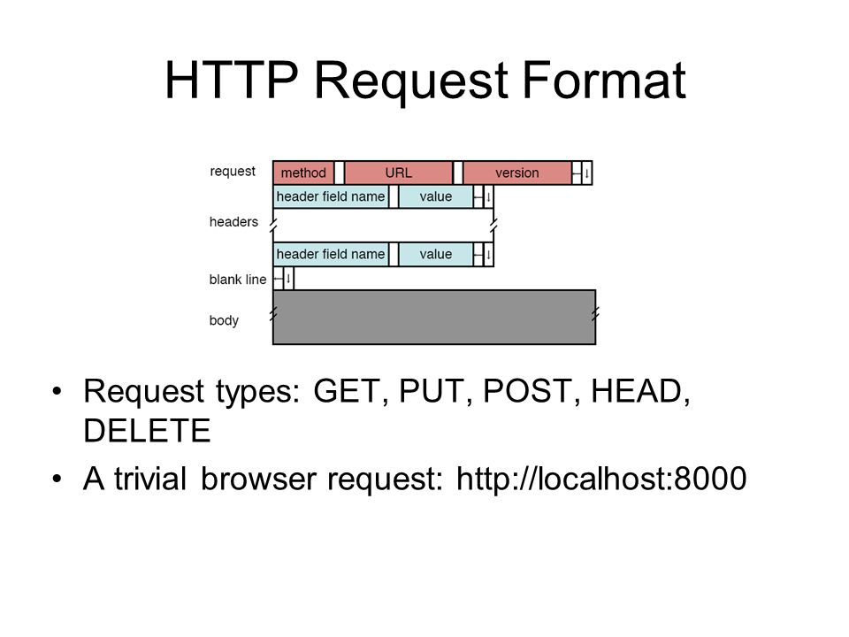 HTTP Request Format Request types: GET, PUT, POST, HEAD, DELETE A trivial browser request: