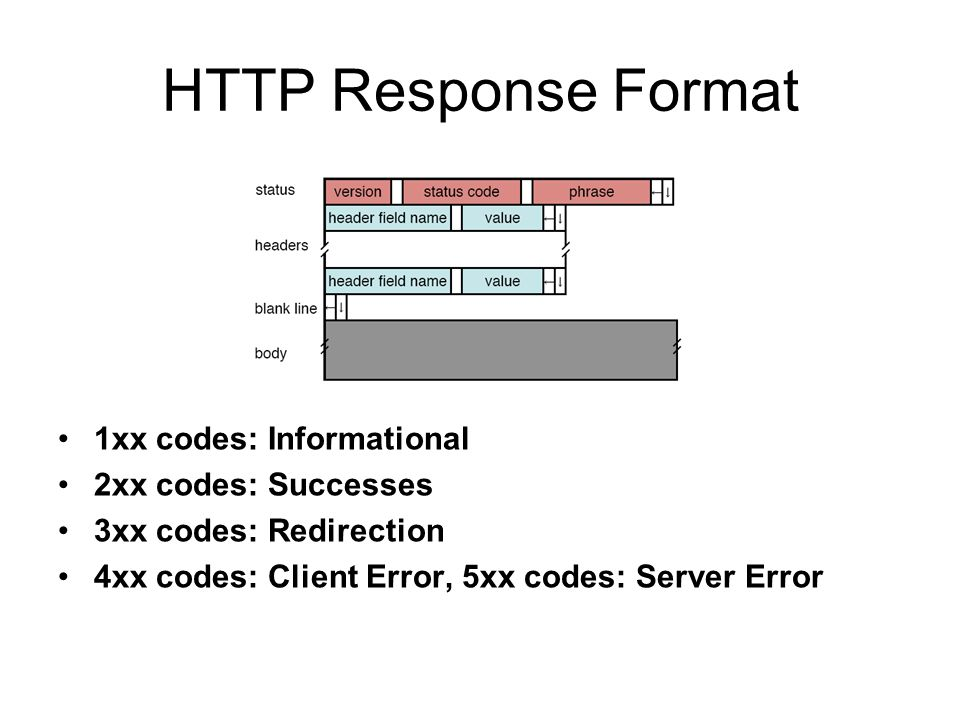 HTTP Response Format 1xx codes: Informational 2xx codes: Successes 3xx codes: Redirection 4xx codes: Client Error, 5xx codes: Server Error