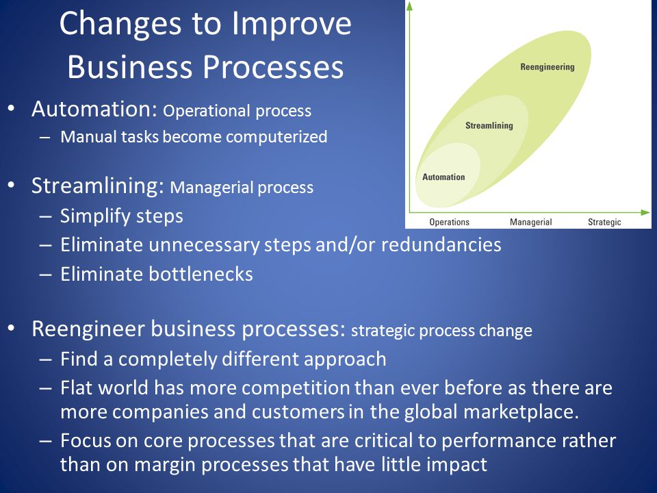 Changes to Improve Business Processes Automation: Operational process – Manual tasks become computerized Streamlining: Managerial process – Simplify steps – Eliminate unnecessary steps and/or redundancies – Eliminate bottlenecks Reengineer business processes: strategic process change – Find a completely different approach – Flat world has more competition than ever before as there are more companies and customers in the global marketplace.