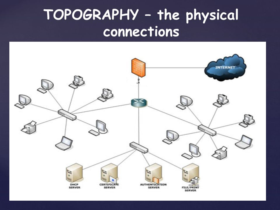 TOPOGRAPHY – the physical connections