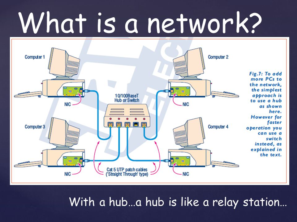 What is a network With a hub…a hub is like a relay station…