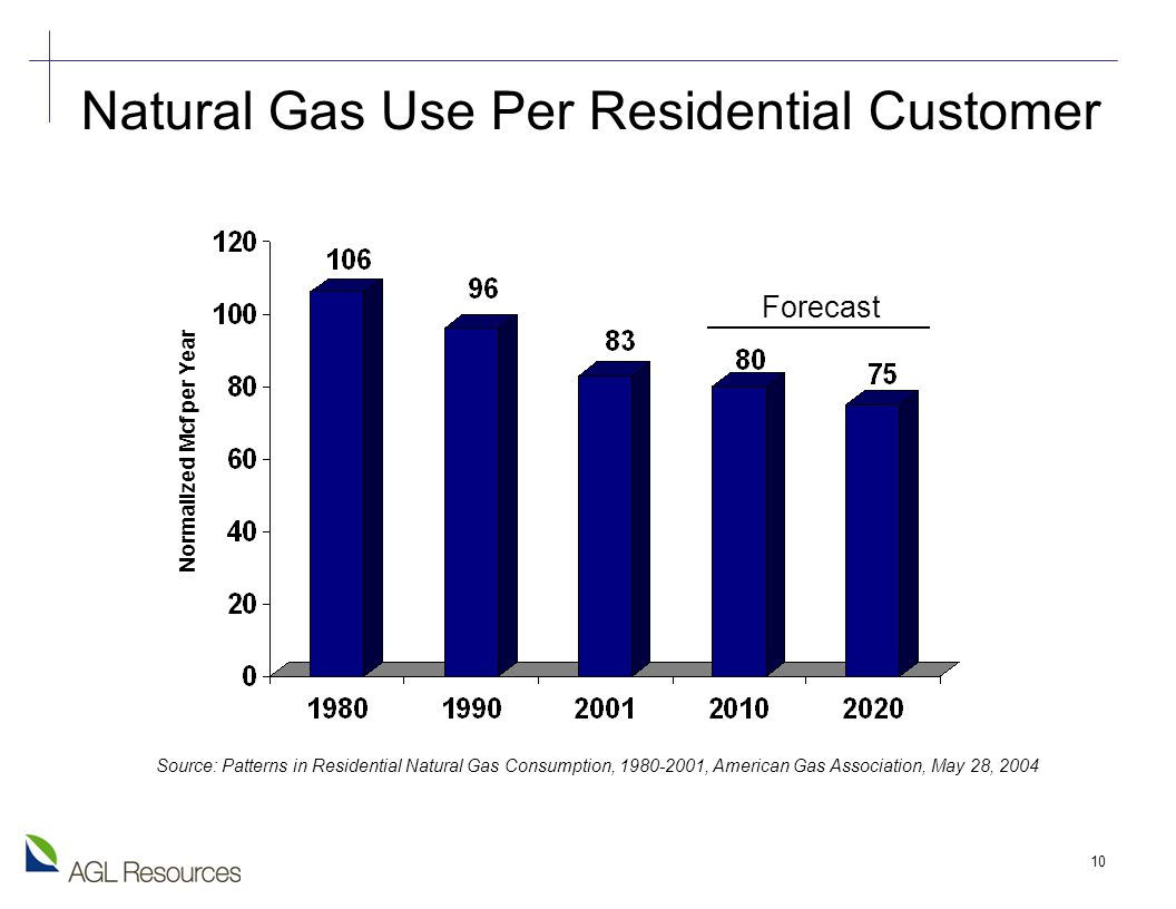 10 Natural Gas Use Per Residential Customer Normalized Mcf per Year Forecast Source: Patterns in Residential Natural Gas Consumption, , American Gas Association, May 28, 2004
