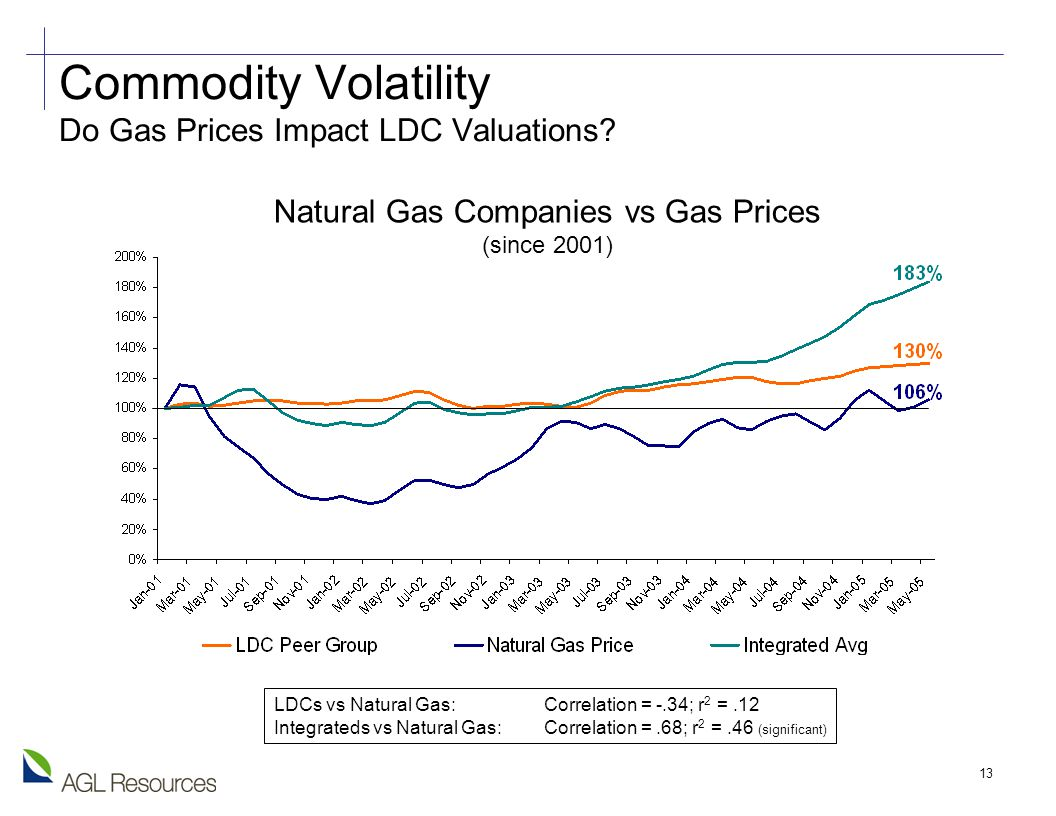 13 Natural Gas Companies vs Gas Prices (since 2001) Commodity Volatility Do Gas Prices Impact LDC Valuations.