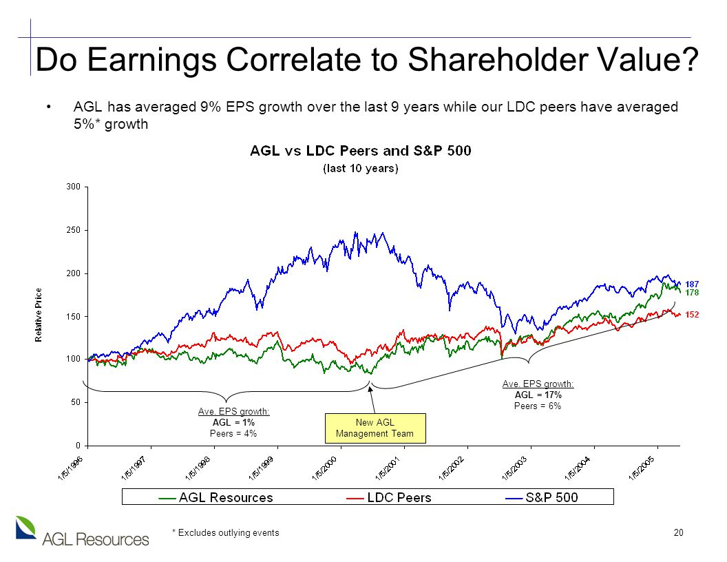 20 Do Earnings Correlate to Shareholder Value.