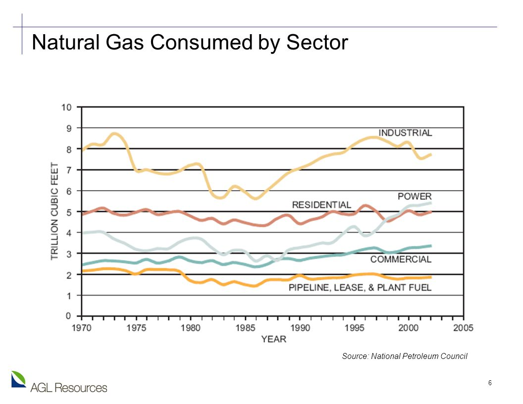 6 Natural Gas Consumed by Sector Source: National Petroleum Council