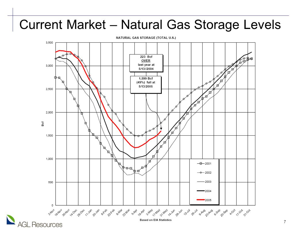 7 Current Market – Natural Gas Storage Levels