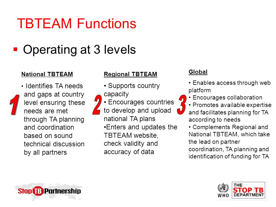 TBTEAM Functions National TBTEAM Identifies TA needs and gaps at country level ensuring these needs are met through TA planning and coordination based on sound technical discussion by all partners Regional TBTEAM Supports country capacity Encourages countries to develop and upload national TA plans Enters and updates the TBTEAM website, check validity and accuracy of data Global Enables access through web platform Encourages collaboration Promotes available expertise and facilitates planning for TA according to needs Complements Regional and National TBTEAM, which take the lead on partner coordination, TA planning and identification of funding for TA  Operating at 3 levels