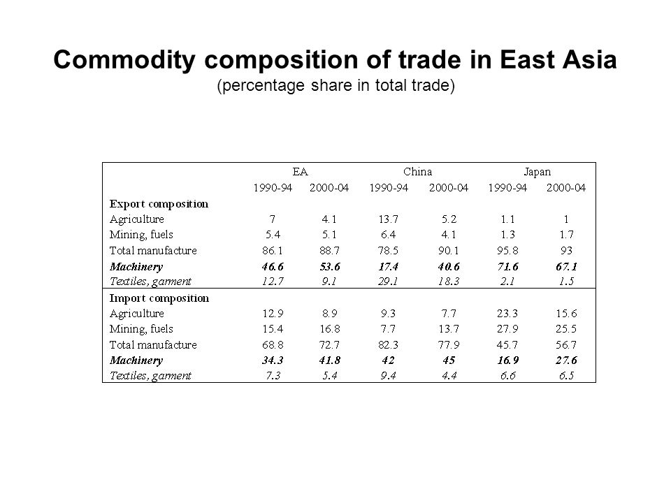 Commodity composition of trade in East Asia (percentage share in total trade)