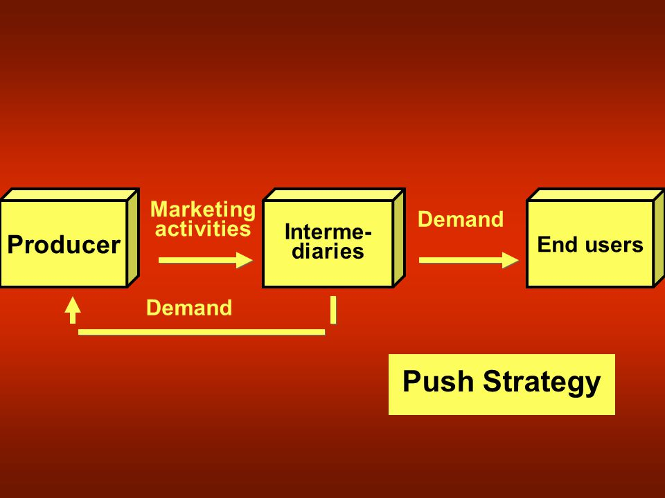 Producer End users Interme- diaries Marketing activities Demand Push Strategy Demand