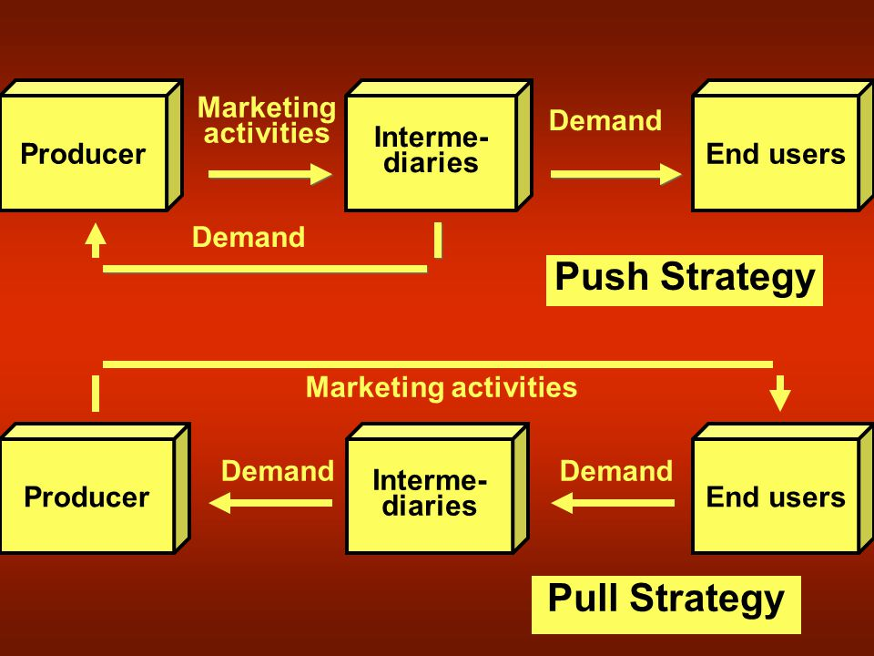 Producer End users Interme- diaries Interme- diaries Producer Marketing activities Demand Push Strategy Pull Strategy Marketing activities Demand