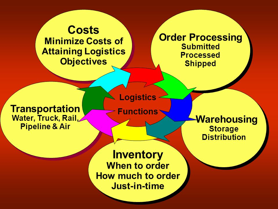 Inventory When to order How much to order Just-in-time Inventory When to order How much to order Just-in-time Costs Minimize Costs of Attaining Logistics Objectives Costs Minimize Costs of Attaining Logistics Objectives Warehousing Storage Distribution Warehousing Storage Distribution Order Processing Submitted Processed Shipped Order Processing Submitted Processed Shipped Logistics Functions Transportation Water, Truck, Rail, Pipeline & Air