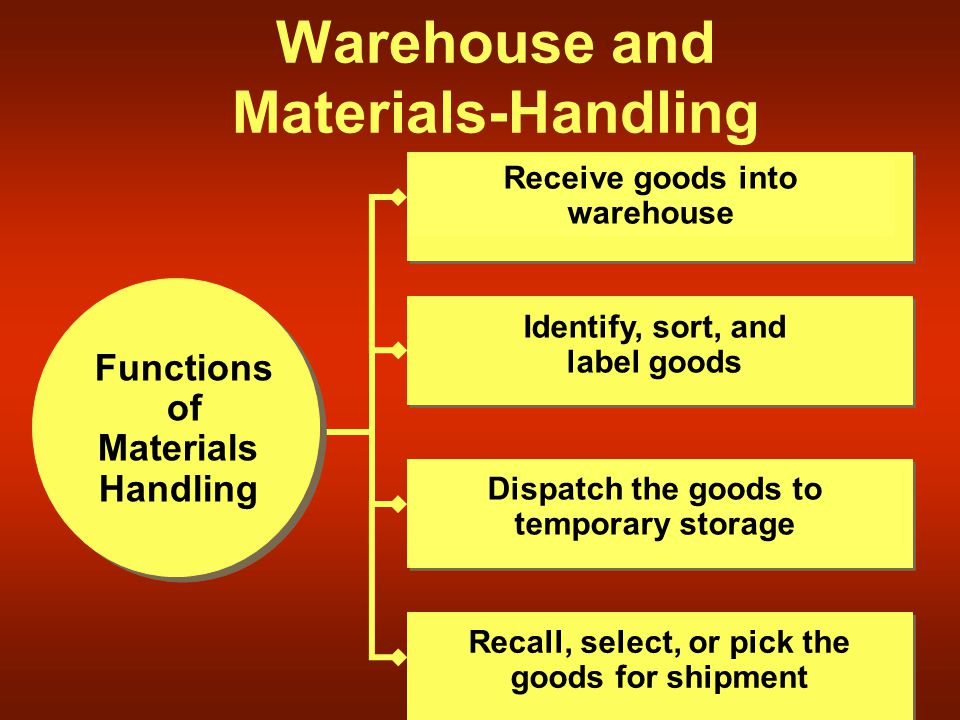 Warehouse and Materials-Handling Functions of Materials Handling Receive goods into warehouse Dispatch the goods to temporary storage Recall, select, or pick the goods for shipment Identify, sort, and label goods