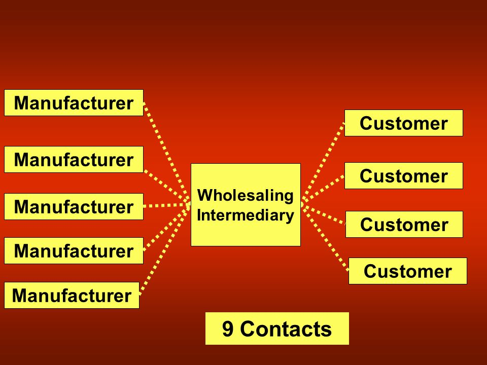 9 Contacts Manufacturer Customer Wholesaling Intermediary