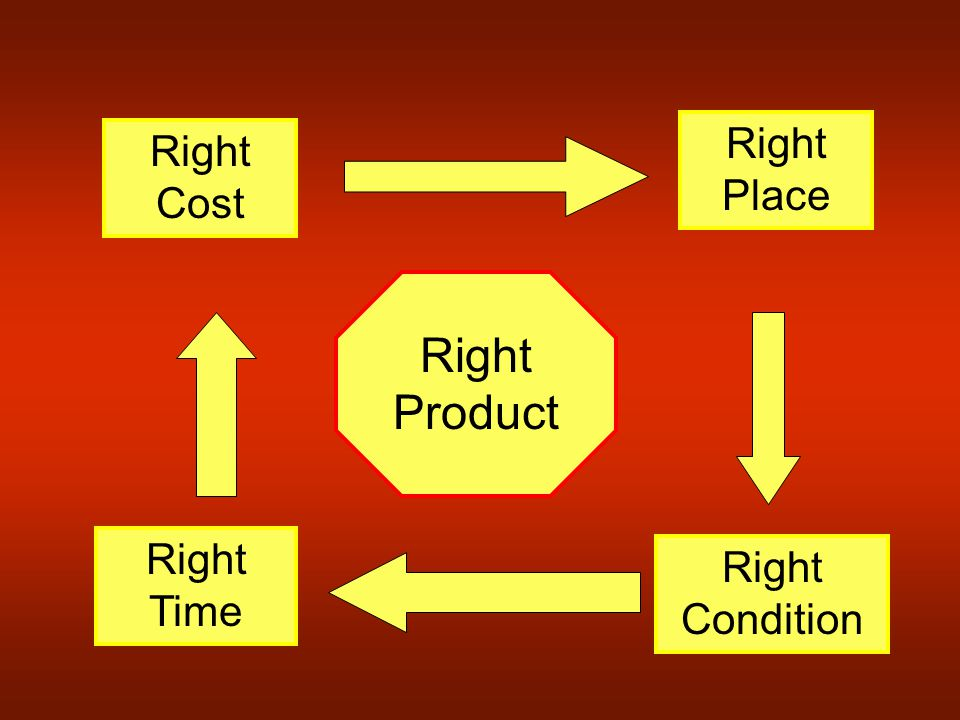 Right Product Right Cost Right Place Right Condition Right Time