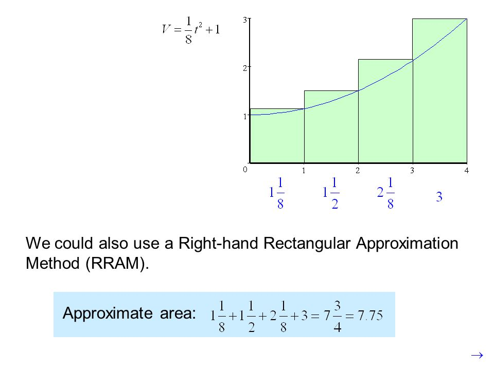 We could also use a Right-hand Rectangular Approximation Method (RRAM). Approximate area: