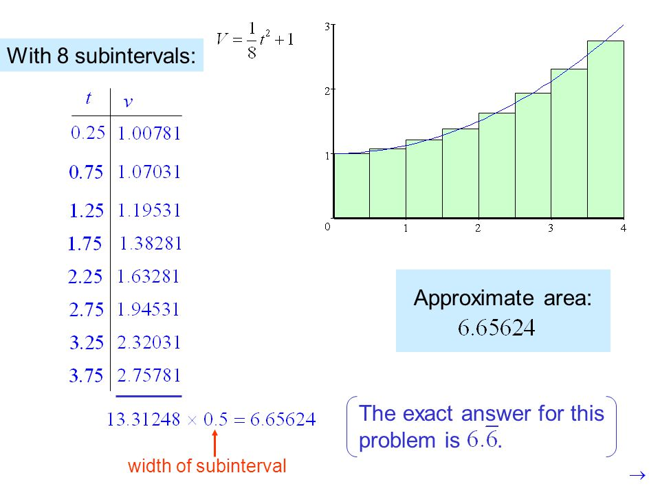 Approximate area: width of subinterval With 8 subintervals: The exact answer for this problem is.