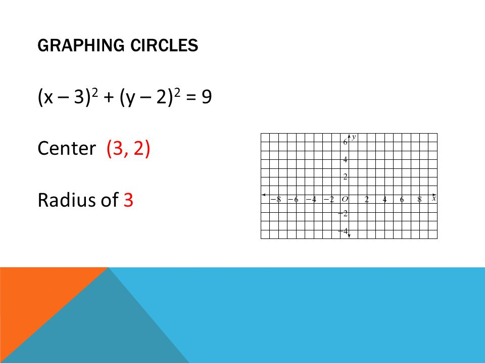 GRAPHING CIRCLES (x – 3) 2 + (y – 2) 2 = 9 Center (3, 2) Radius of 3