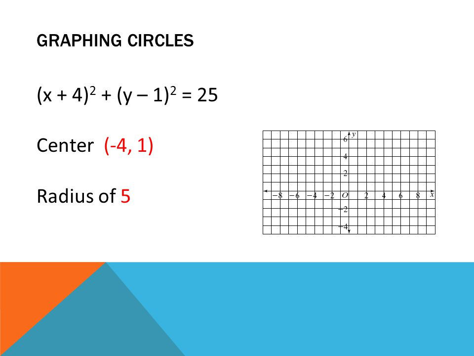 GRAPHING CIRCLES (x + 4) 2 + (y – 1) 2 = 25 Center (-4, 1) Radius of 5