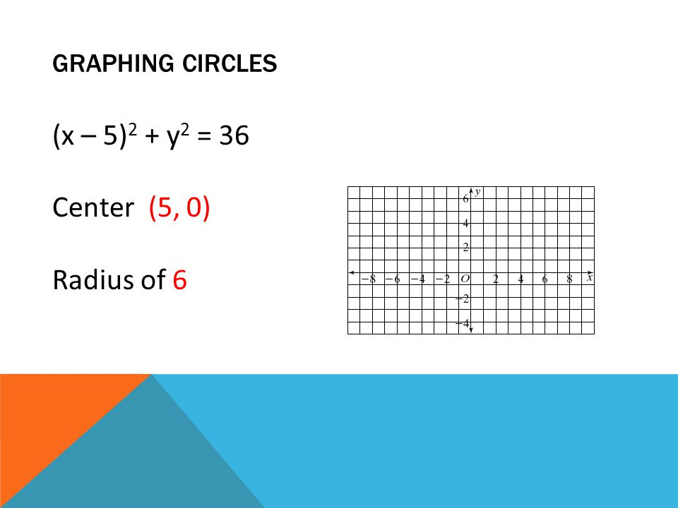 GRAPHING CIRCLES (x – 5) 2 + y 2 = 36 Center (5, 0) Radius of 6