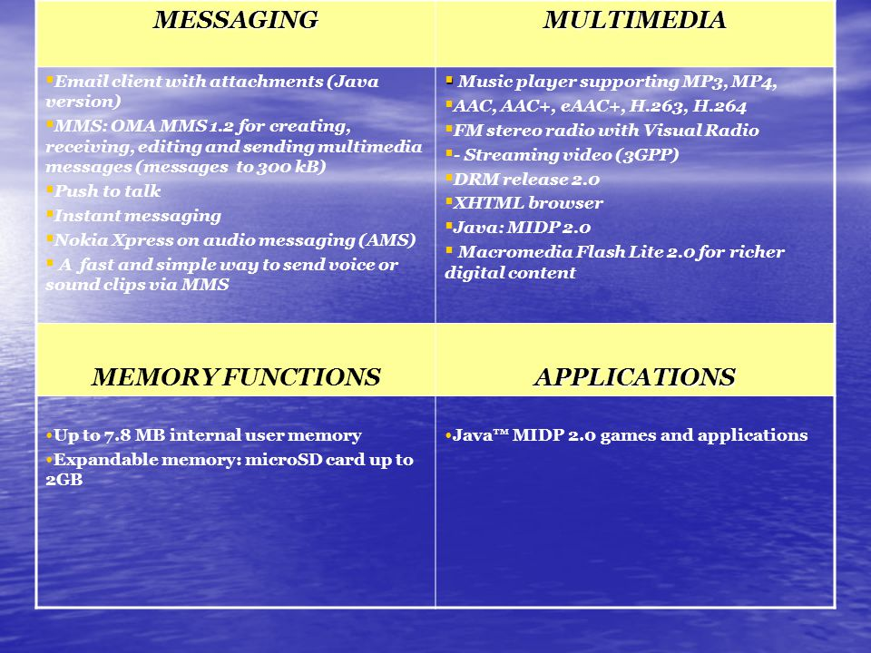 MESSAGINGMULTIMEDIA   client with attachments (Java version)  MMS: OMA MMS 1.2 for creating, receiving, editing and sending multimedia messages (messages to 300 kB)  Push to talk  Instant messaging  Nokia Xpress on audio messaging (AMS)  A fast and simple way to send voice or sound clips via MMS   Music player supporting MP3, MP4,  AAC, AAC+, eAAC+, H.263, H.264  FM stereo radio with Visual Radio  - Streaming video (3GPP)  DRM release 2.0  XHTML browser  Java: MIDP 2.0  Macromedia Flash Lite 2.0 for richer digital content MEMORY FUNCTIONSAPPLICATIONS Up to 7.8 MB internal user memory Expandable memory: microSD card up to 2GB Java™ MIDP 2.0 games and applications