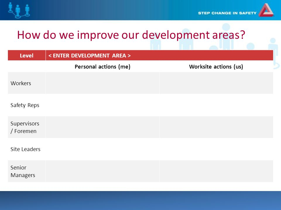Level Personal actions (me)Worksite actions (us) Workers Safety Reps Supervisors / Foremen Site Leaders Senior Managers How do we improve our development areas
