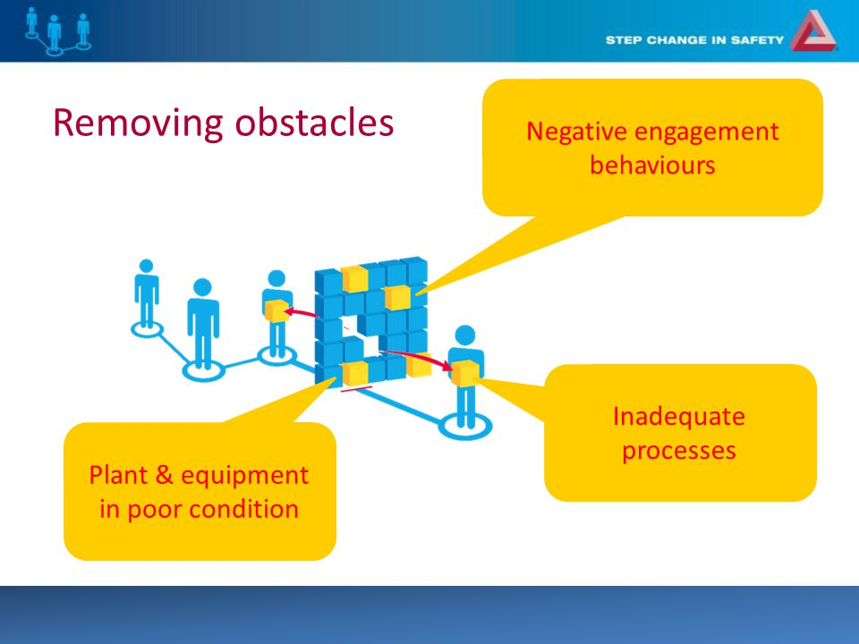 Removing obstacles Inadequate processes Negative engagement behaviours Plant & equipment in poor condition