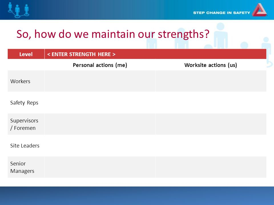 Level Personal actions (me)Worksite actions (us) Workers Safety Reps Supervisors / Foremen Site Leaders Senior Managers So, how do we maintain our strengths