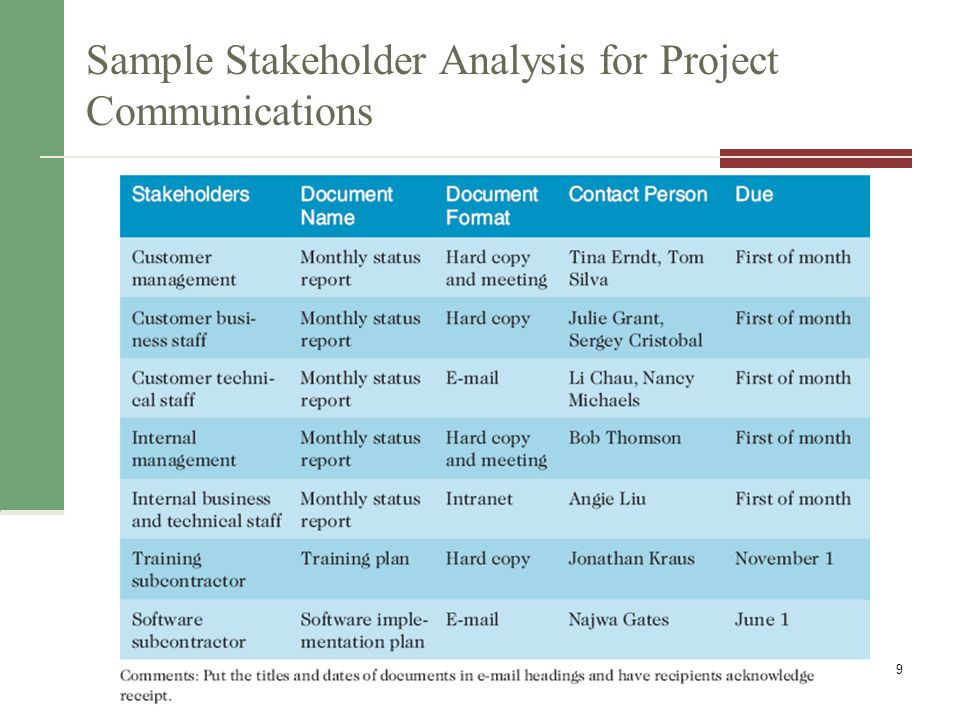 Sample Stakeholder Analysis for Project Communications Information Technology Project Management, Seventh Edition 9
