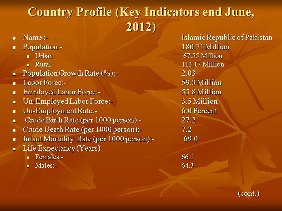 Country Profile (Key Indicators end June, 2012) Name :-Islamic Republic of Pakistan Name :-Islamic Republic of Pakistan Population:-180.71 Million Population:-180.71 Million Urban 67.55 Million Urban 67.55 Million Rural113.17 Million Rural113.17 Million Population Growth Rate (%):-2.03 Population Growth Rate (%):-2.03 Labor Force:-59.3 Million Labor Force:-59.3 Million Employed Labor Force:-55.8 Million Employed Labor Force:-55.8 Million Un-Employed Labor Force:-3.5 Million Un-Employed Labor Force:-3.5 Million Un-Employment Rate:-6.0 Percent Un-Employment Rate:-6.0 Percent Crude Birth Rate (per 1000 person):-27.2 Crude Birth Rate (per 1000 person):-27.2 Crude Death Rate (per 1000 person):-7.2 Crude Death Rate (per 1000 person):-7.2 Infant Mortality Rate (per 1000 person):- 69.0 Infant Mortality Rate (per 1000 person):- 69.0 Life Expectancy (Years) Life Expectancy (Years) Females:-66.1 Females:-66.1 Males:-64.3 Males:-64.3(cont.)