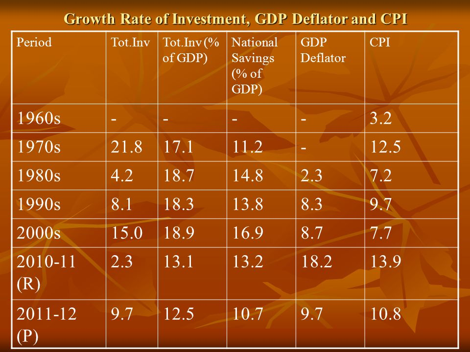Growth Rate of Investment, GDP Deflator and CPI PeriodTot.InvTot.Inv (% of GDP) National Savings (% of GDP) GDP Deflator CPI 1960s----3.2 1970s21.817.111.2-12.5 1980s4.218.714.82.37.2 1990s8.118.313.88.39.7 2000s15.018.916.98.77.7 2010-11 (R) 2.313.113.218.213.9 2011-12 (P) 9.712.510.79.710.8