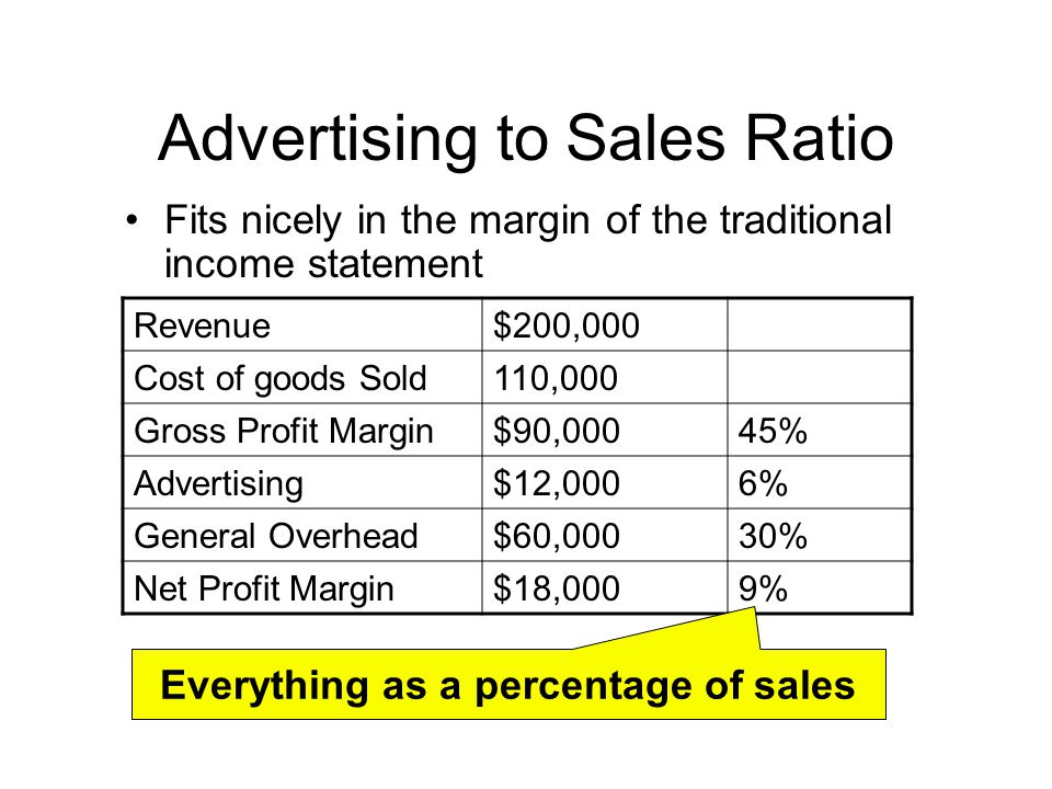 Cost Based Advertising Ted Mitchell Three Methods For Setting