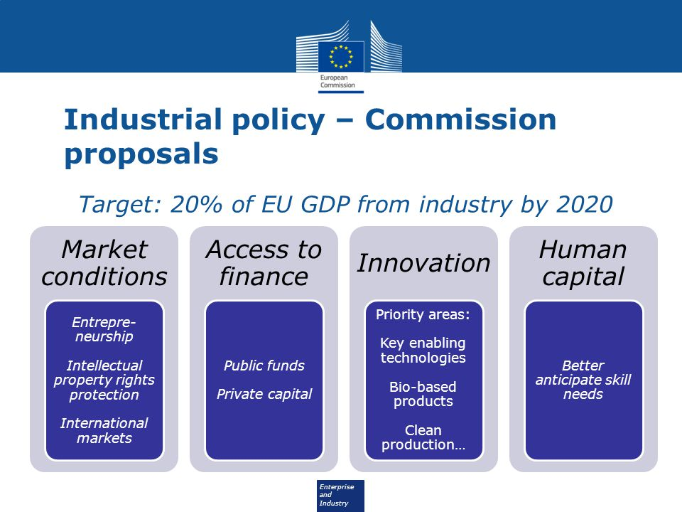 Enterprise and Industry Industrial policy – Commission proposals Market conditions Entrepre- neurship Intellectual property rights protection International markets Access to finance Public funds Private capital Innovation Priority areas: Key enabling technologies Bio-based products Clean production… Human capital Better anticipate skill needs Target: 20% of EU GDP from industry by 2020