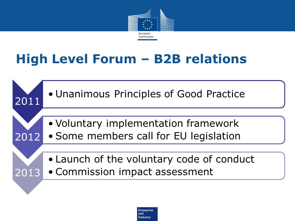 Enterprise and Industry High Level Forum – B2B relations 2011 Unanimous Principles of Good Practice 2012 Voluntary implementation framework Some members call for EU legislation 2013 Launch of the voluntary code of conduct Commission impact assessment
