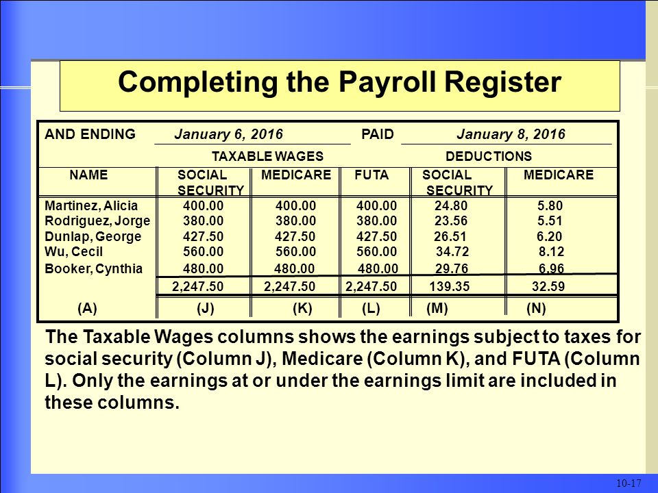 Completing the Payroll Register The Taxable Wages columns shows the earnings subject to taxes for social security (Column J), Medicare (Column K), and FUTA (Column L).