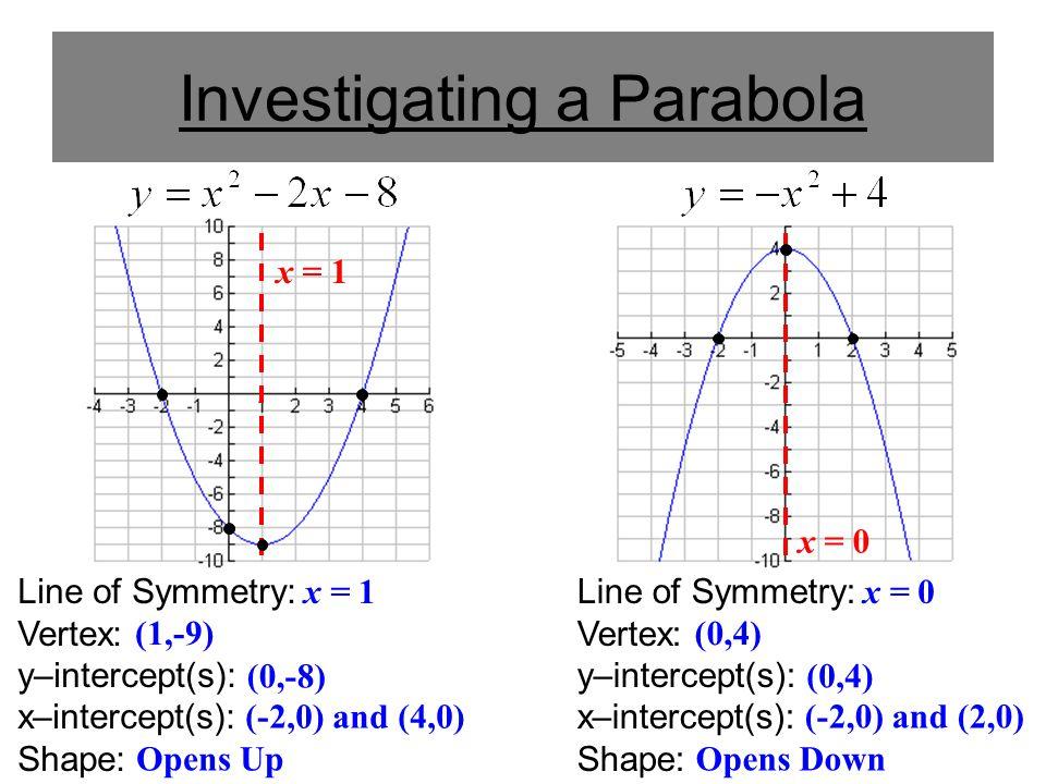 Characteristics Of A Parabola In Standard Form Quadratic Vocabulary