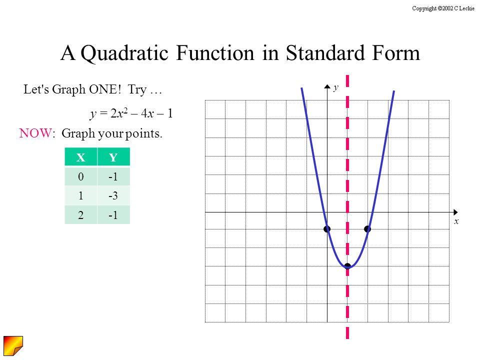 Let s Graph ONE. Try … y = 2x 2 – 4x – 1 NOW: Graph your points.