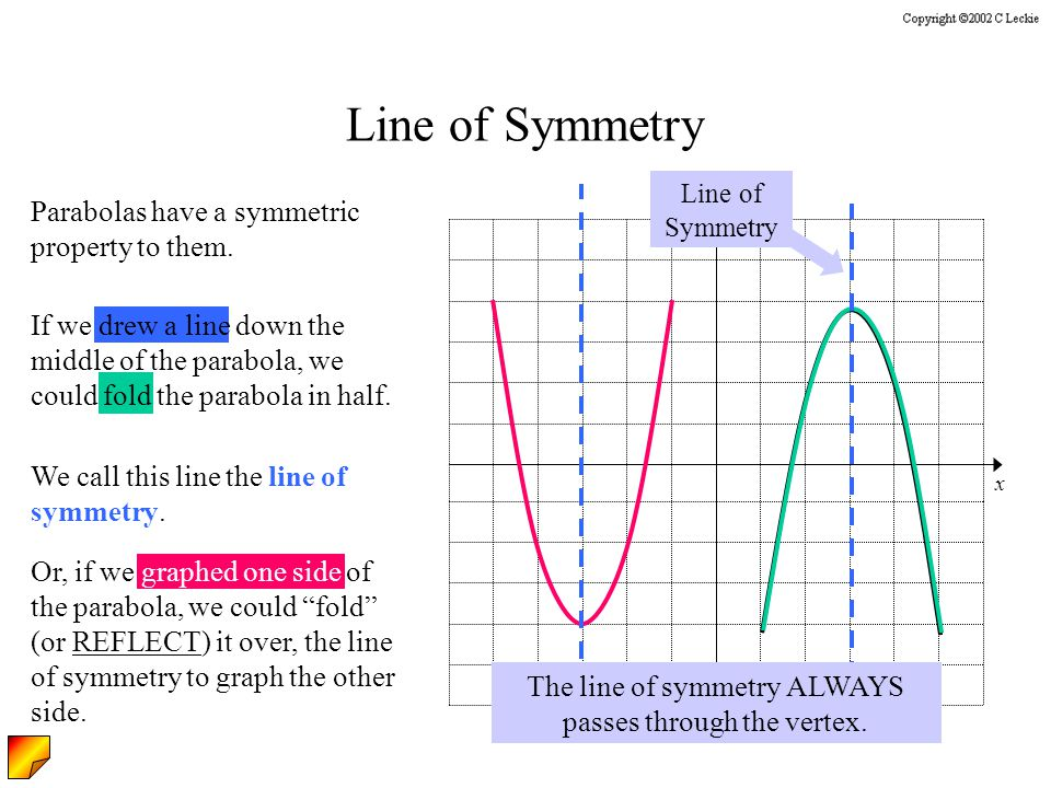 y x Line of Symmetry Parabolas have a symmetric property to them.