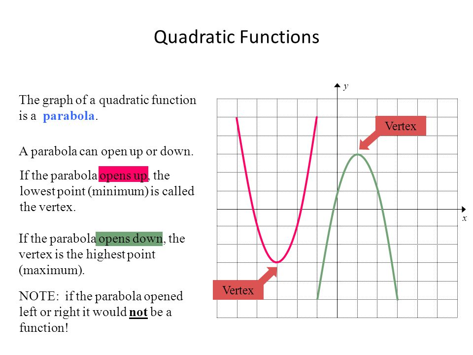 Quadratic Functions The graph of a quadratic function is a parabola.