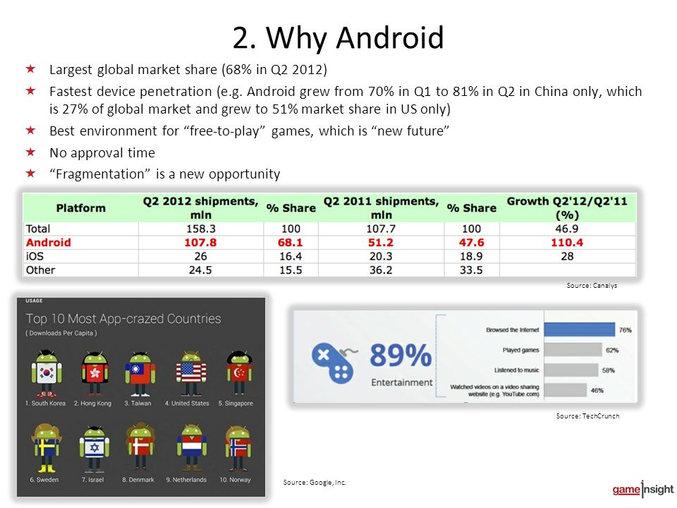 2. Why Android  Largest global market share (68% in Q2 2012)  Fastest device penetration (e.g.