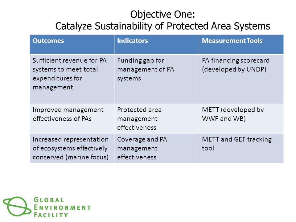 Objective One: Catalyze Sustainability of Protected Area Systems OutcomesIndicatorsMeasurement Tools Sufficient revenue for PA systems to meet total expenditures for management Funding gap for management of PA systems PA financing scorecard (developed by UNDP) Improved management effectiveness of PAs Protected area management effectiveness METT (developed by WWF and WB) Increased representation of ecosystems effectively conserved (marine focus) Coverage and PA management effectiveness METT and GEF tracking tool