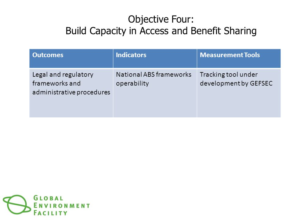Objective Four: Build Capacity in Access and Benefit Sharing OutcomesIndicatorsMeasurement Tools Legal and regulatory frameworks and administrative procedures National ABS frameworks operability Tracking tool under development by GEFSEC